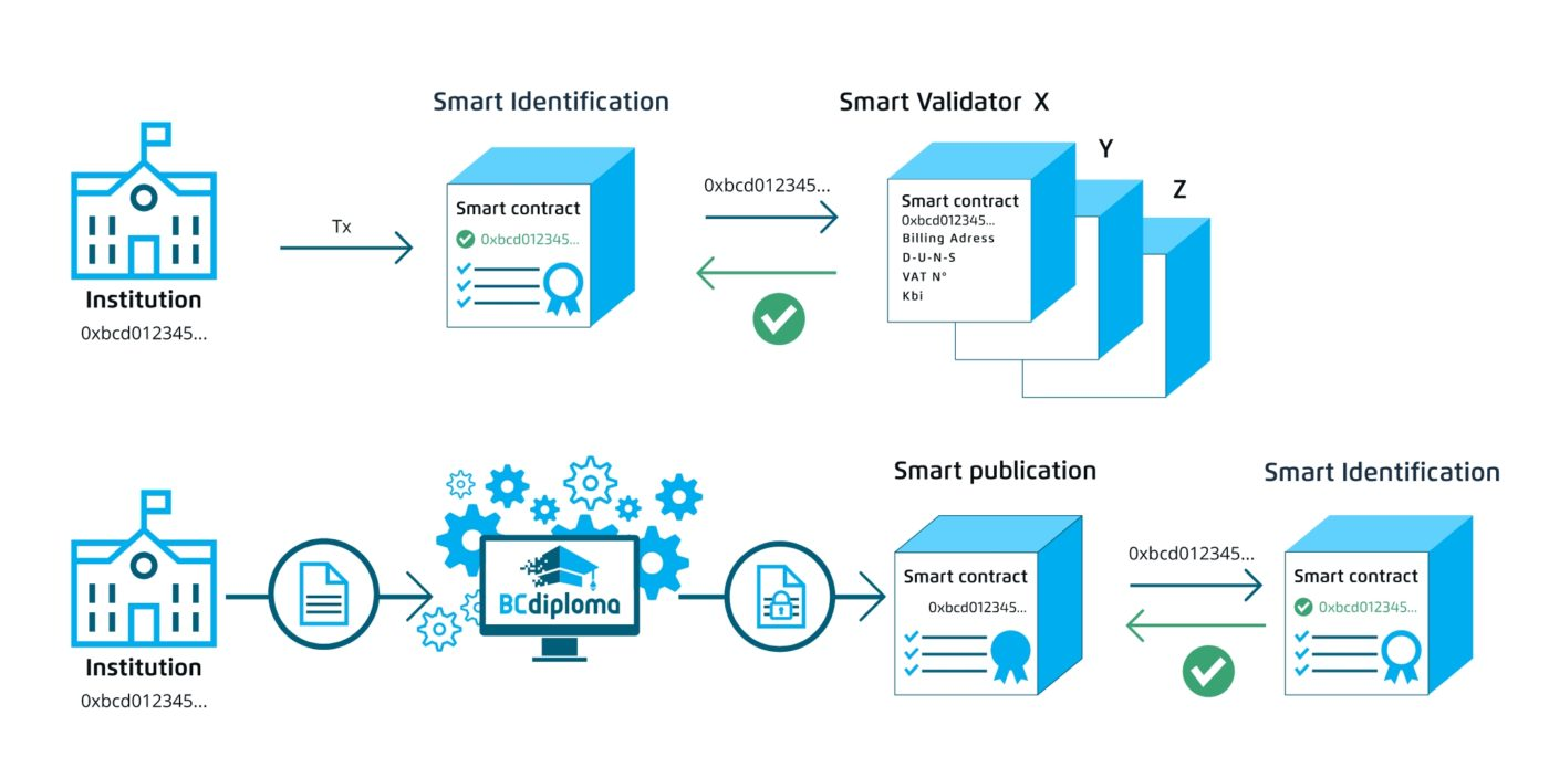 Main features of the smart contract