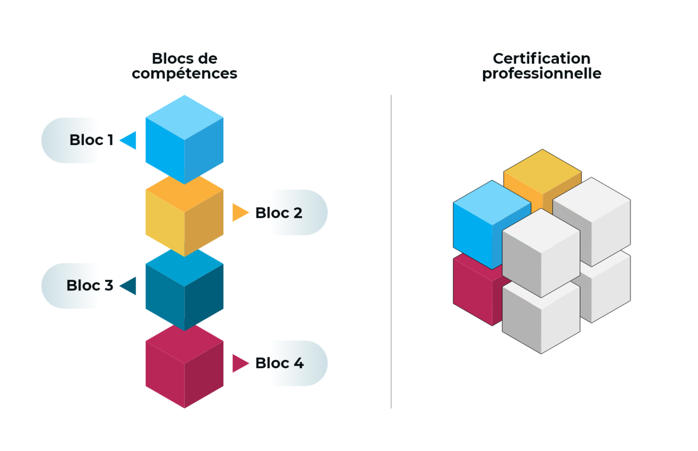 schema expliquant le fonctionnement d'un bloc de compétences